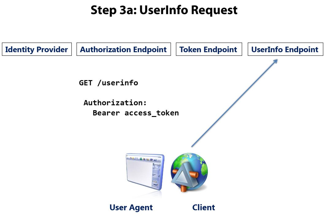 OpenID Connect overview Step 6